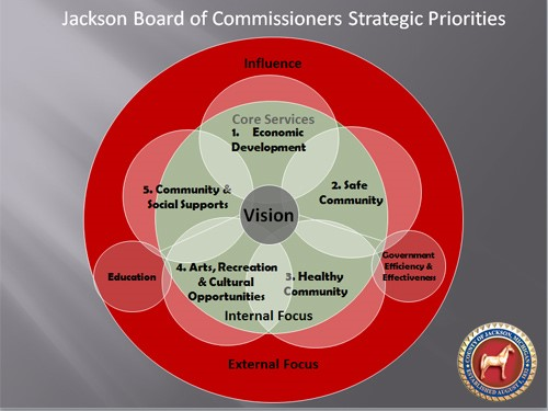 Strategic Plan Map